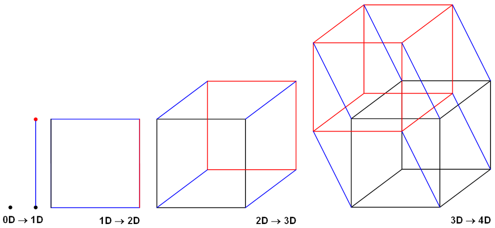 Point, Line, Square, Cube, Hypercube