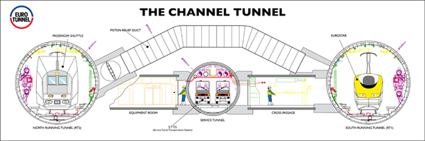 Service tunnel in the middle.