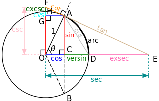 The unit circle demonstrating some of the less common trig ratios. It is interesting to note csc, sec and cot which we don't usually think about as anything tangible.