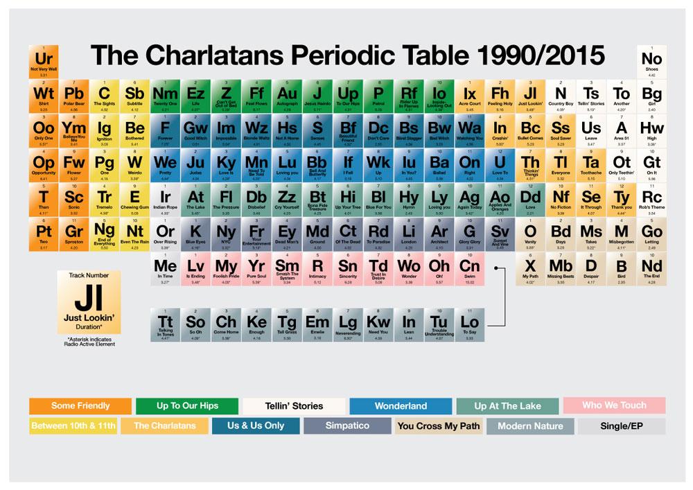 charlatans-periodic