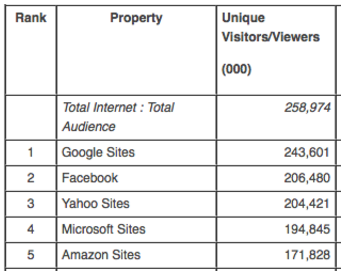 According to Comscore, as of February 2016, Yahoo had the third largest digital reach in the US