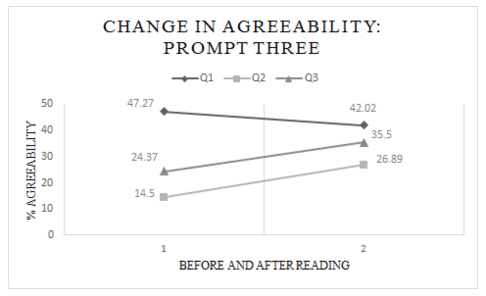 Figure three: Participants percent change in agreeability of Questions 1-3 before and after the informational reading on Prompt Three, which used the language of Stewardship of nature.