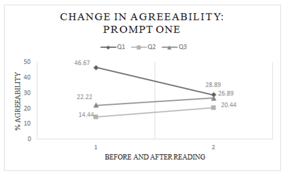 Figure one: Participants' percent change in agreeability of Questions 1-3 before and after reading the informational paragraph on Prompt One, which used the language of Intervention in nature.