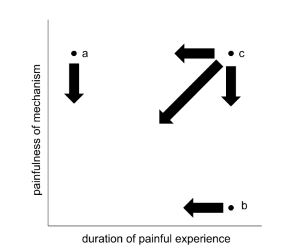 fig 1. painfulness of insecticides used on a particular crop. Arrows represent the kinds of change expected by switching to more humane insecticides.