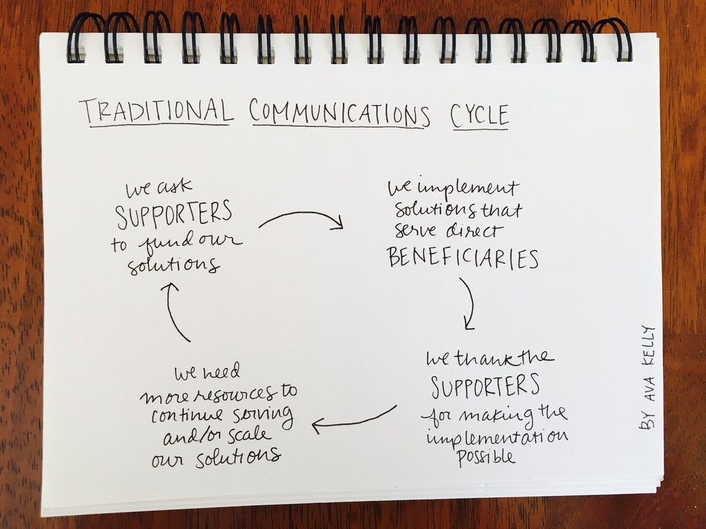The traditional communications cycle in action.