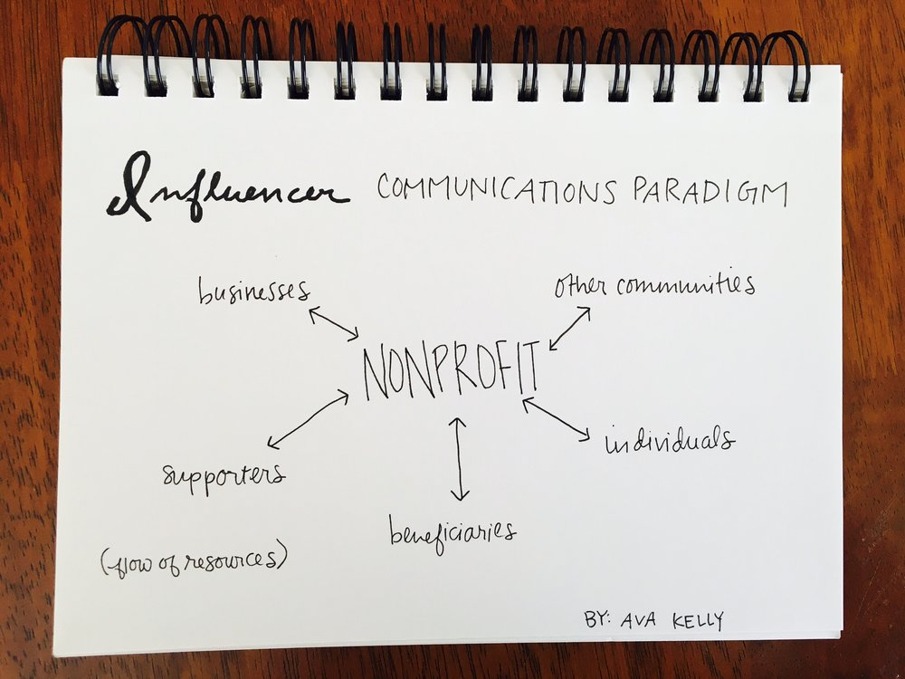 The influencer communications paradigm for mission-driven organizations.