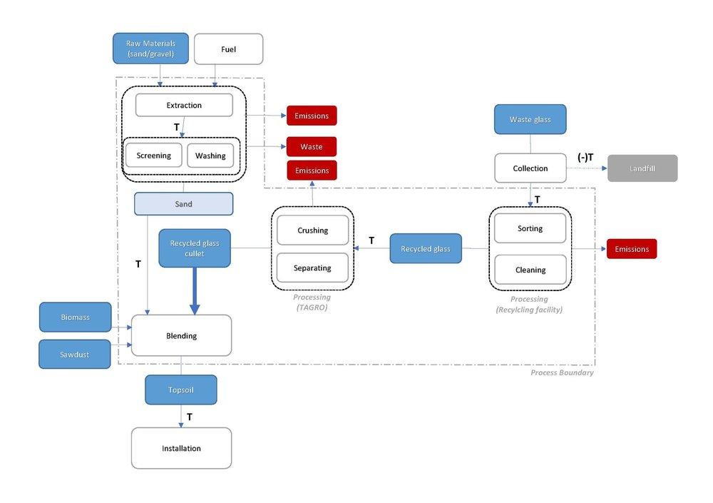 LCA_Soil_Boundary Diagram.jpg