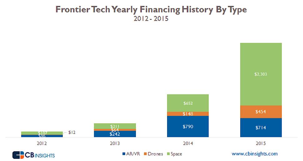 CBinsights Frontier Tech Funding