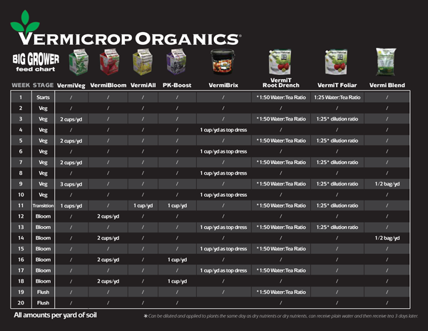 Big GrowerFeedchart