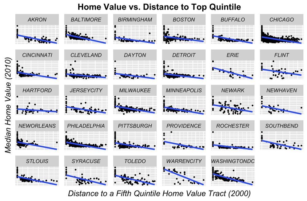 FEATURE ENGINEERING: Home price as a function of the spatial lag by city