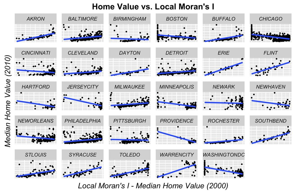 FEATURE ENGINEERING: Home price as a function of Distant to 5th Quintile by city