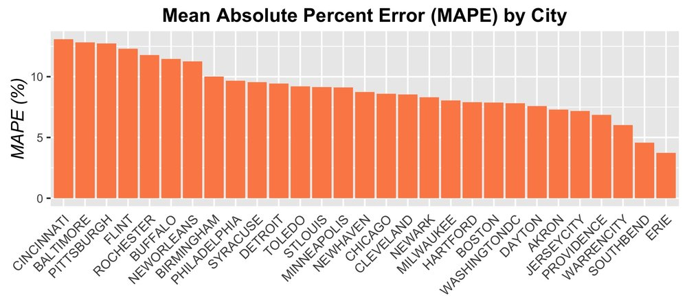 RESULTS: MAPE by city (bar plot)