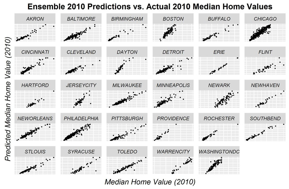 RESULTS: Stacked ensemble-predicted vs. observed prices