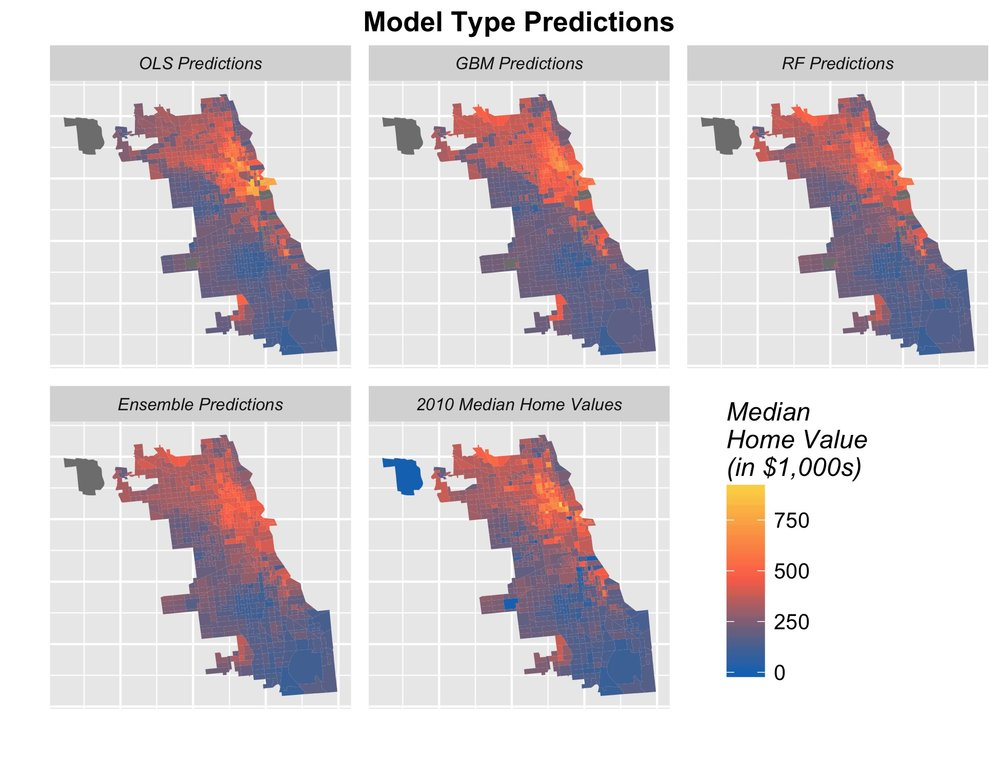 RESULTS: 2010 price predictions for four different algorithms and observed 2010 prices (example city: Chicago)