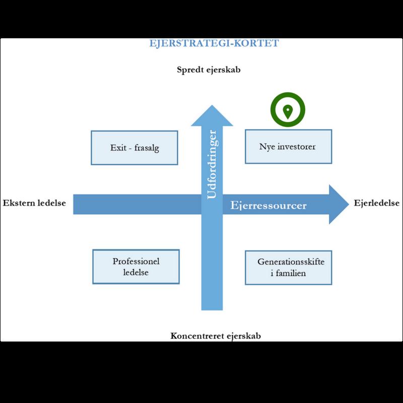 """Revideret model, taget fra Bennedsen, M & Meisner Nielsen, K., """"Ejerledelse i Danmark, Rapport 4: Det Gode Ejerskifte"""", 2017, s.19."""