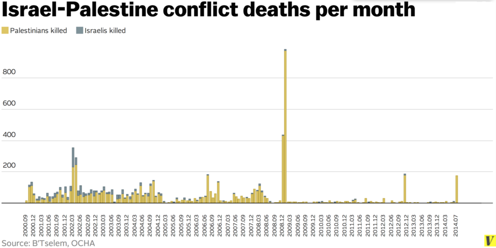 This graph shows the total number of deaths connected with the ongoing territorial dispute between Israel and Palestine. There is an obvious disparity between these numbers and those of the Holocaust. Source: United Nations Office for the Coordination of Humanitarian Affairs