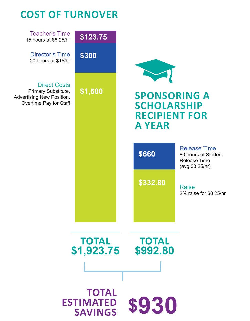 Turnover vs Scholar chart.jpg