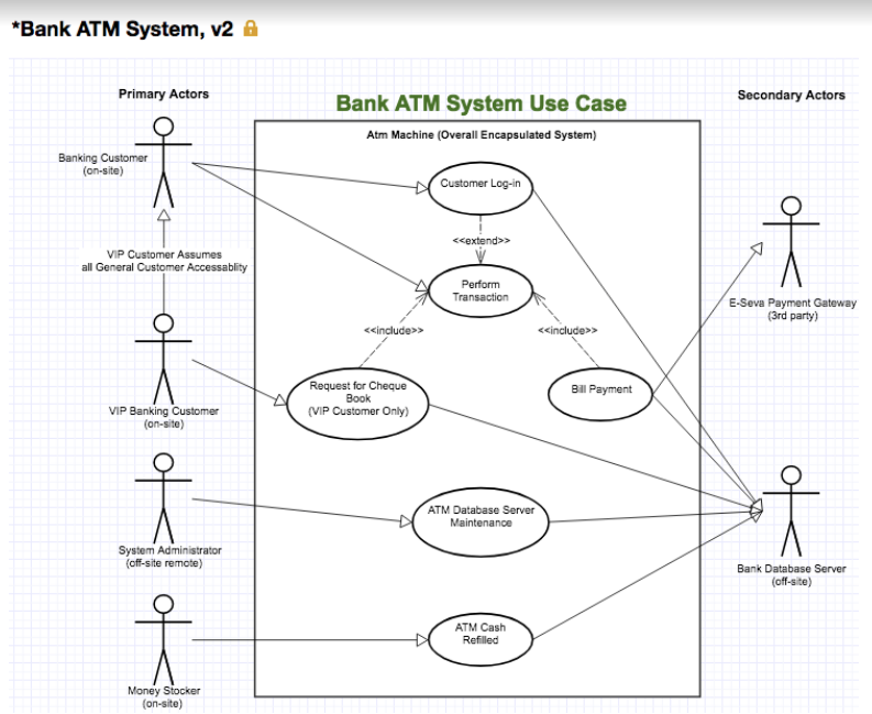 Use Case Document and Diagramming