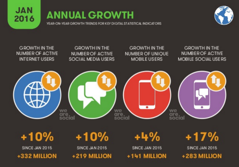 Social engagement is constantly on the rise, and it ain't slowing down!!