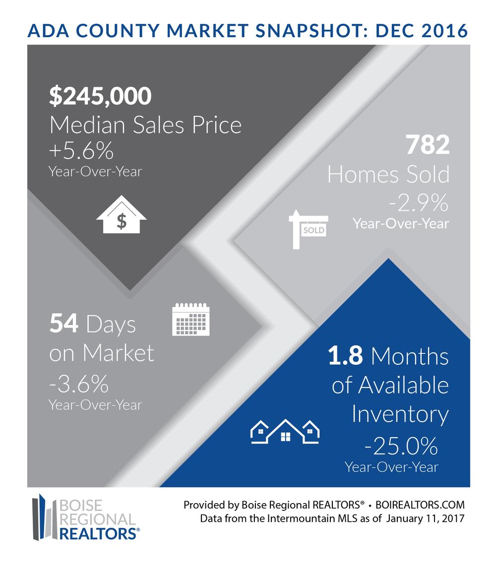 Ada County Housing Market