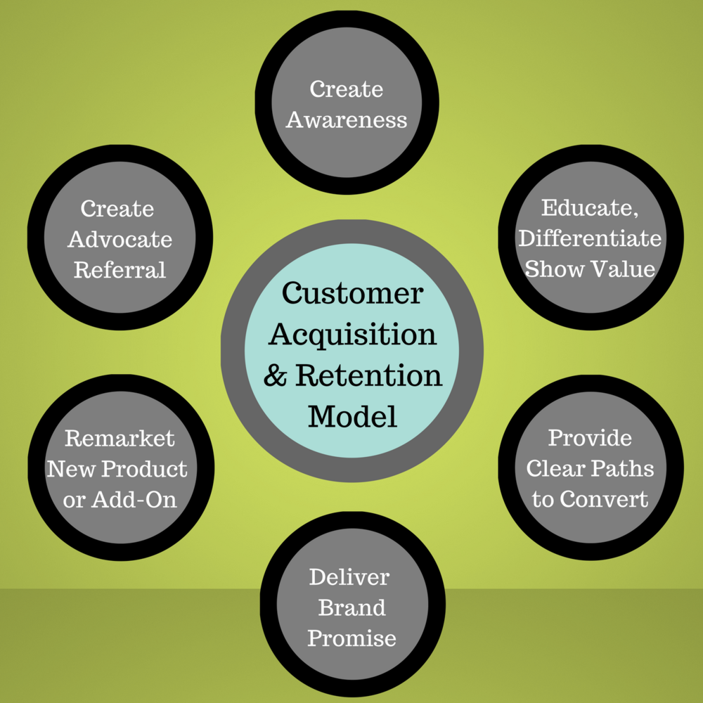 Customer Acquisition Model.png