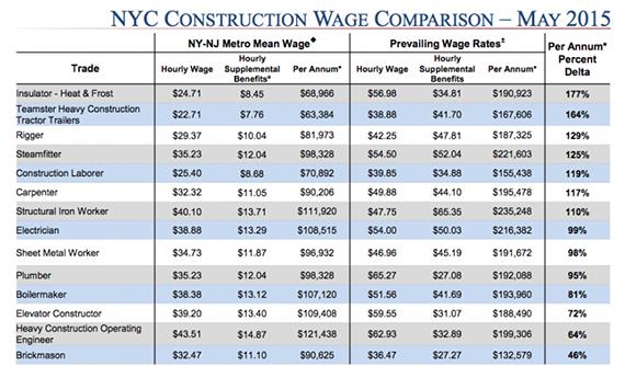 Construction wages (NY YIMBY)