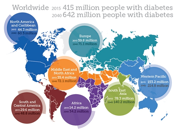 source:  International Diabetes Federation, 2015.  http://www.diabetesatlas.org