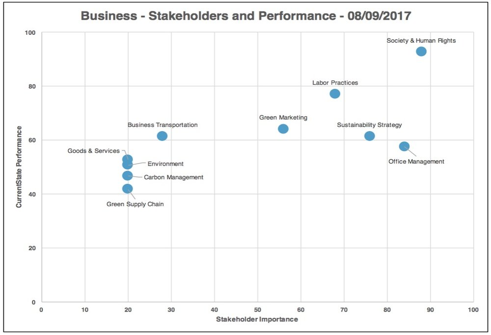 Category Stakeholder vs Performance