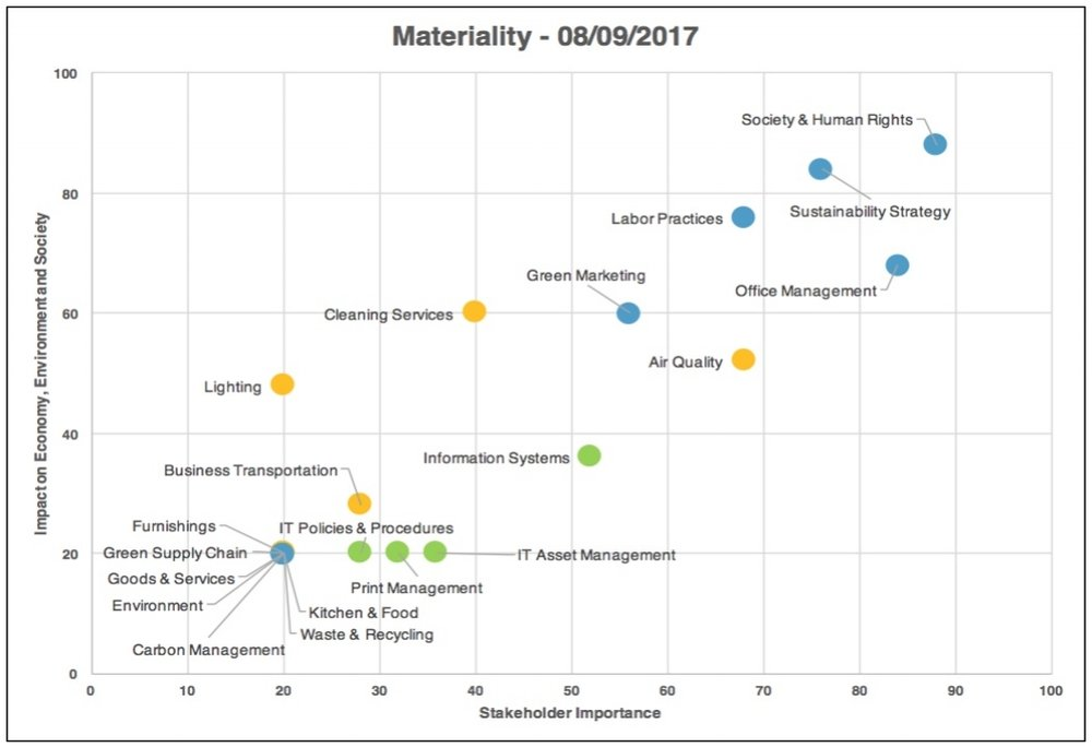 Materiality - Company and Supply Chain