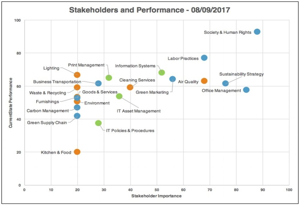Company Stakeholder vs Performance