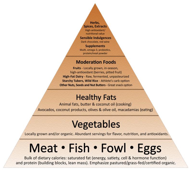 food_pyramid_flat_2011