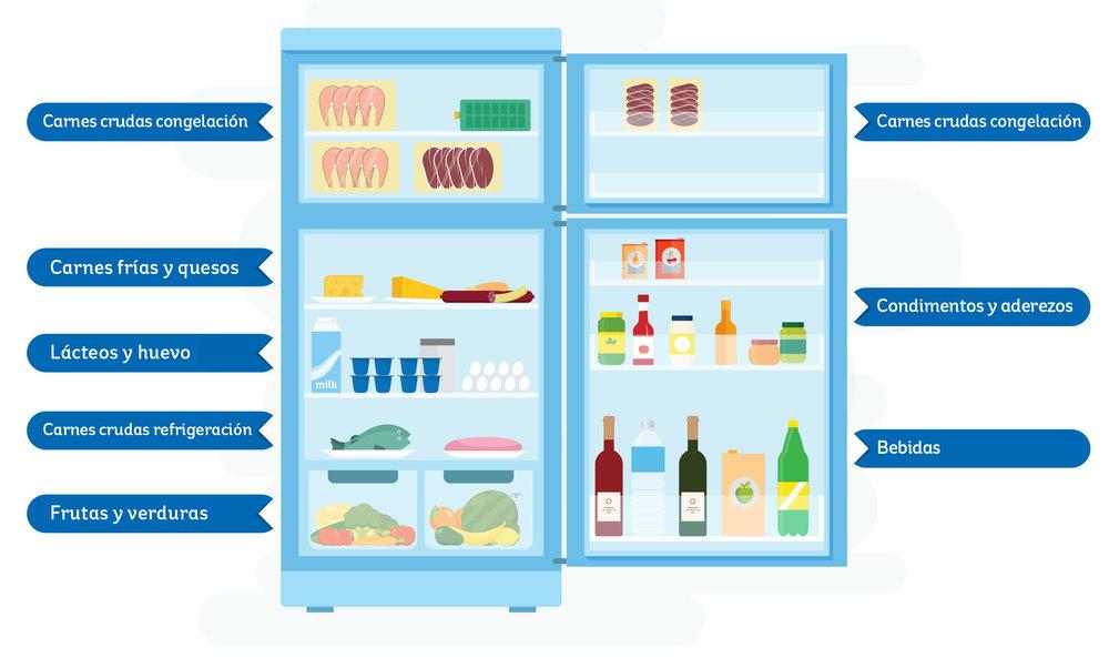 Su refrigerador es como un botón de pausa que le da más tiempo para  aprovechar los alimentos  y ya no tirar lo que                         no es basura.