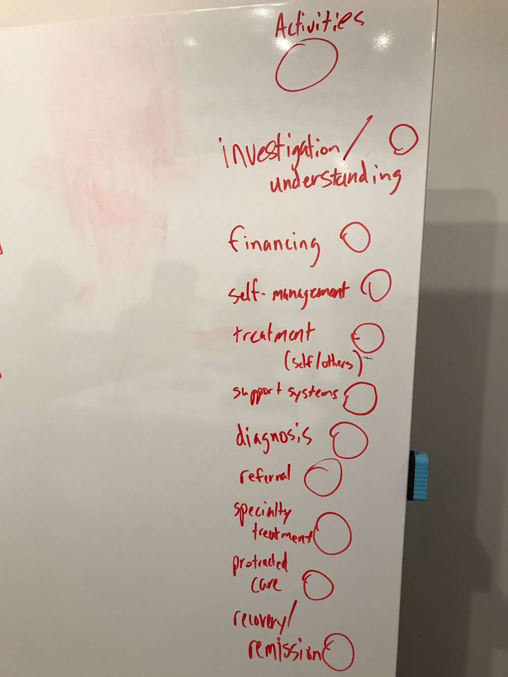 2. We mapped some of the phases and actions that take place in chronic disease (the circles are annotations to help the team remember what things are classified as)