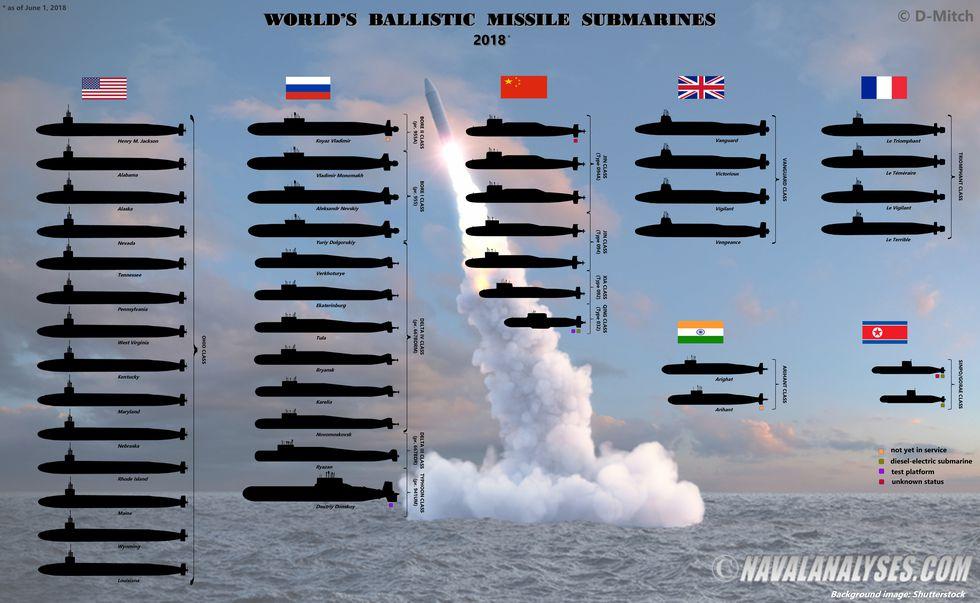 Worldwide-ballistic-missile-subs-1528394362.jpg