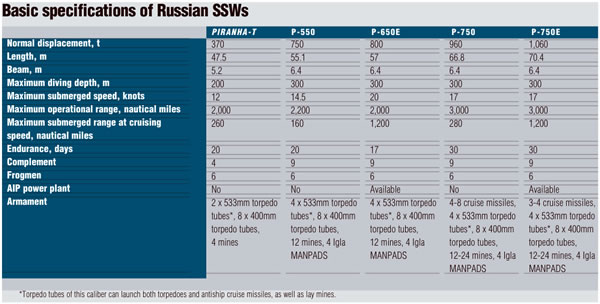 Russia table small subs.jpg