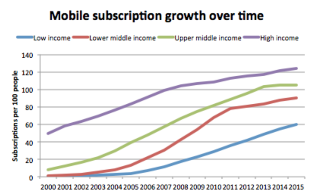 "World Bank data on mobile phone adoption shows different growth trajectories of mobile phone subscriptions per 100 people. These growth rates are affected by country income and technology cost over time. We can see lower ""ceiling"" rates and slower adoption times for lower-income countries."