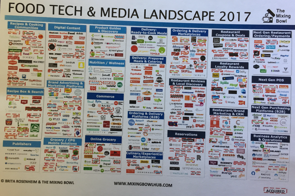 FoodTech&Media.png