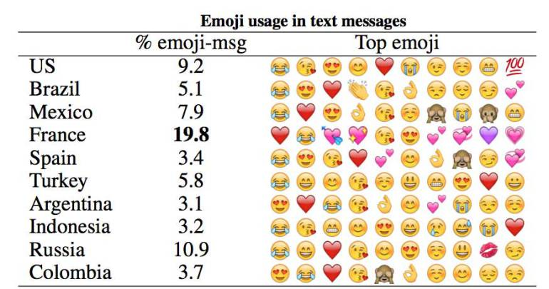 Blog Crushh Texting Relationship Analyzer App
