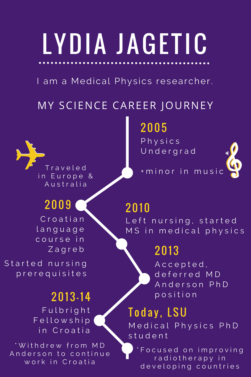 Lydia's career path in science is full of diverse experiences.