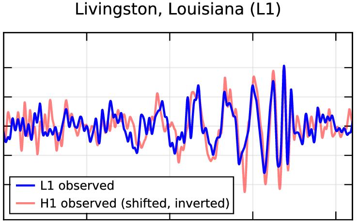 Figure via LIGO Open Science Center. http://dx.doi.org/10.7935/K5MW2F23