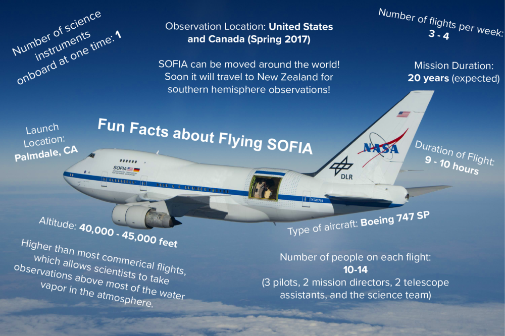 Graphic showing the facts and figures of SOFIA. Facts provided by Ed Montiel, written by Nicki Button. Image credit: NASA.