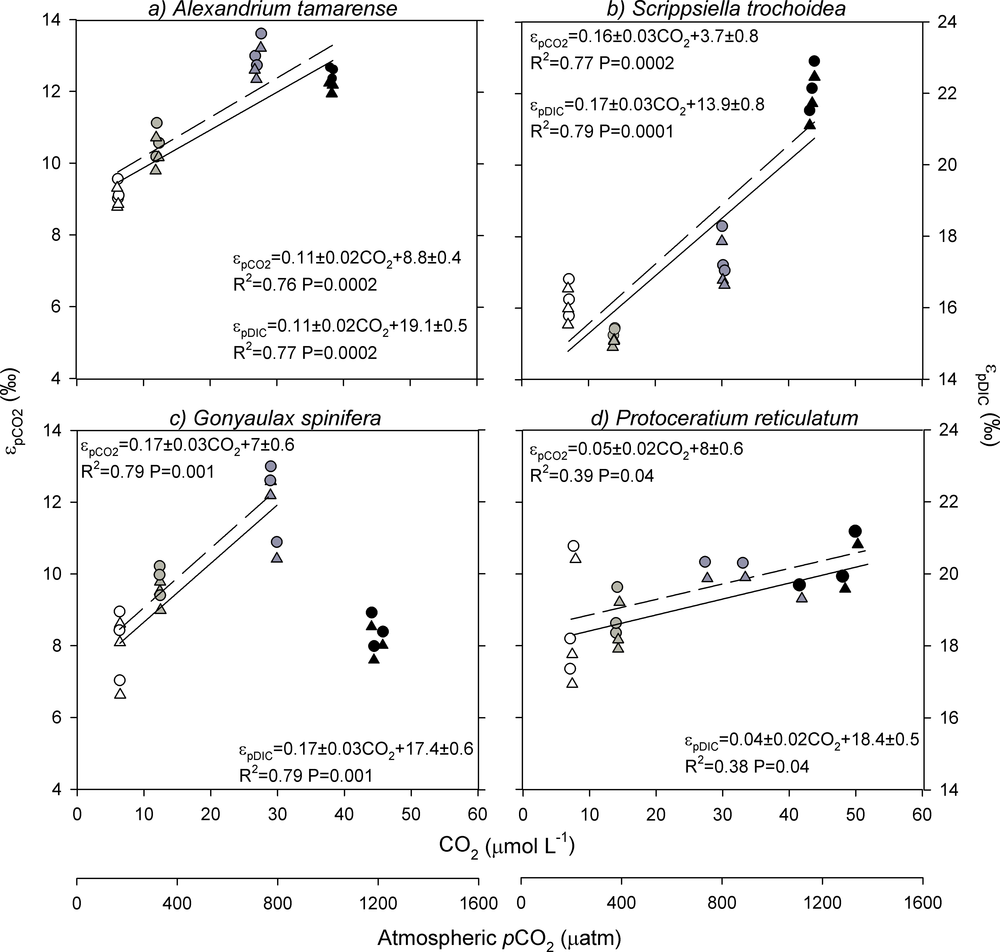 Figure showing the carbon isotope fractionation in dinoflagellates as a function of CO2 in the growth media. Taken from  Hoins et al. (2015)