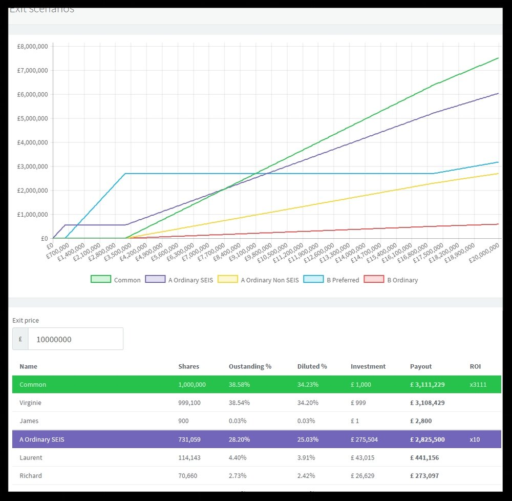 View and generate your company Cap Table