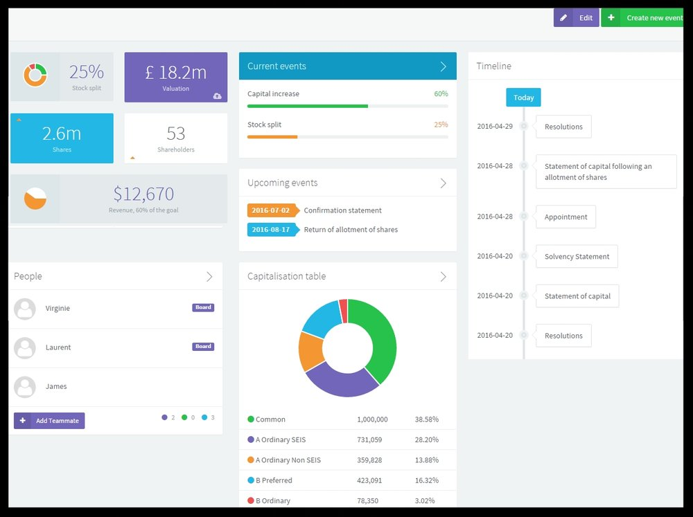 Your business financial dashboard