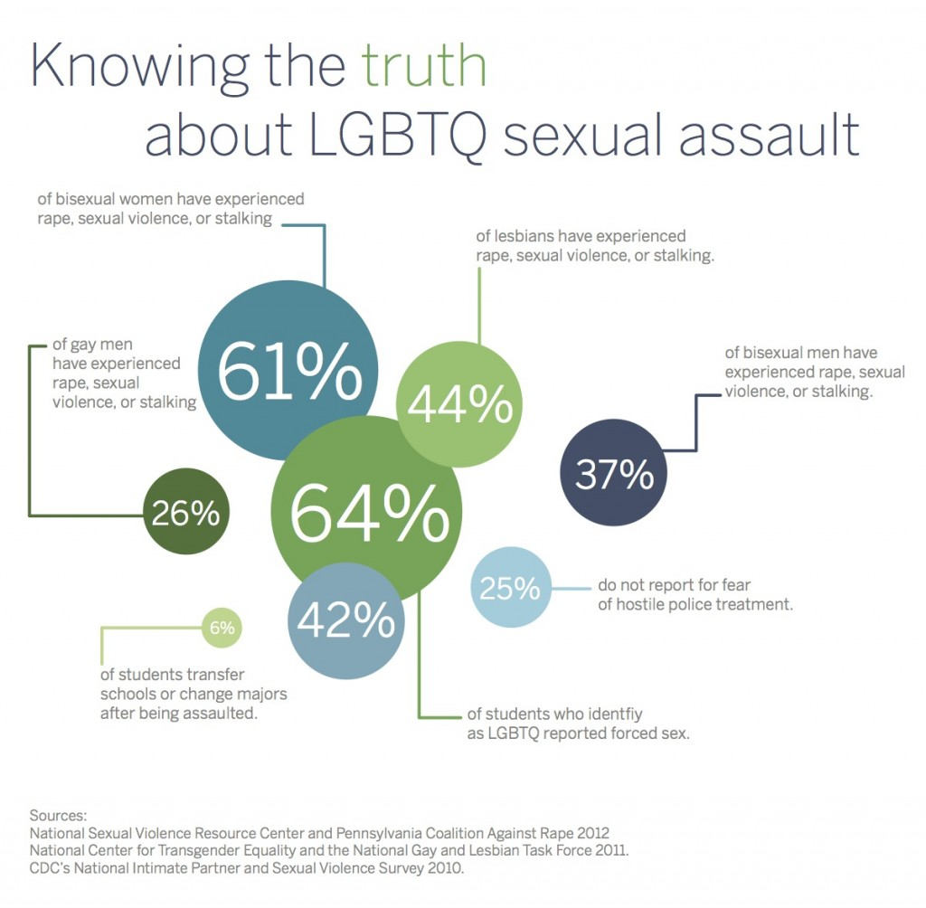 Here's the breakdown on LGBTQ sexual assault statistics. Students in this group are most vulnerable to sexual assault. ILLUSTRATION BY SARAH STAUNER