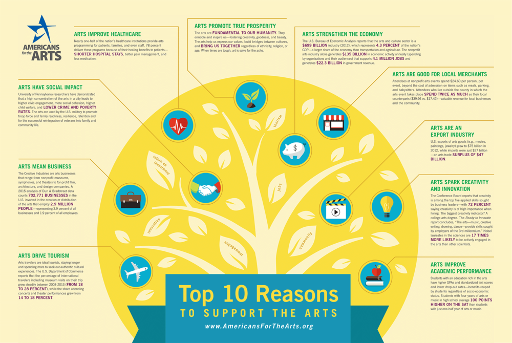 Click on the image above to see  Americans for the Arts'  top 10 reasons to support the arts.