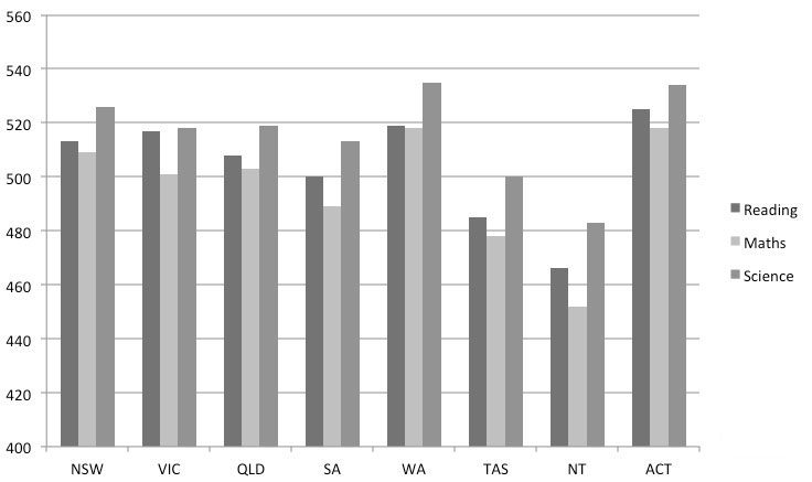 Figure 1 PISA 2012 reading, maths and science literacies by state | Source: ACER, PISA 2012 How Australia measures up