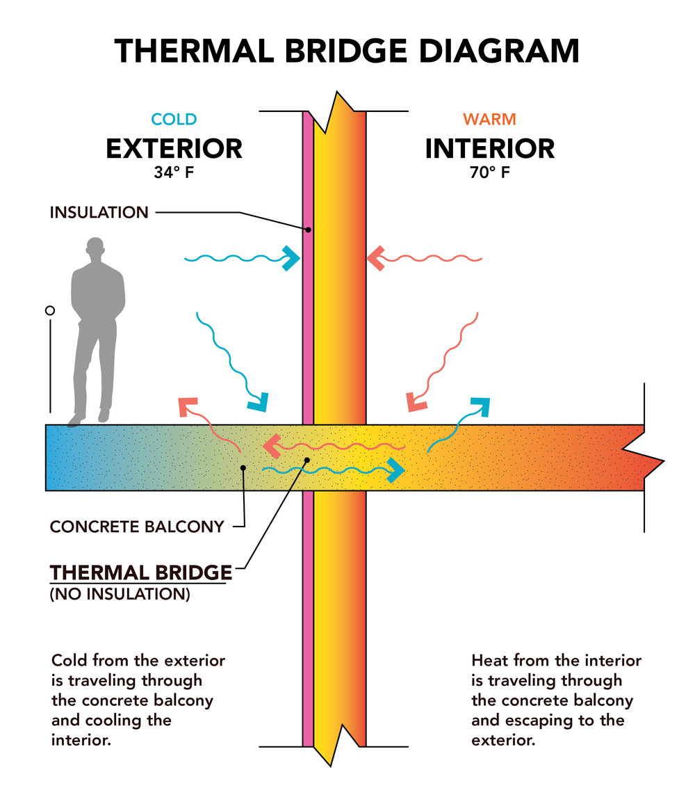 Thermal Bridge.jpg