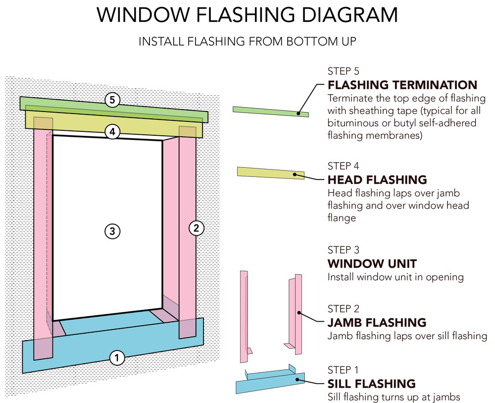 How to install window flashing tape - Diagram Axon Jpg