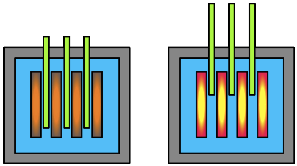 Left: Control rods placed in-between uranium/plutonium, slowing down the chain reaction. Right: Control rods raised above uranium/plutonium, allowing the rate of fission to increase.